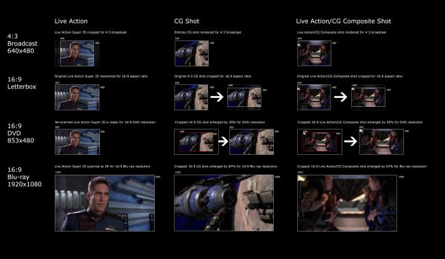 Eine Erklärung, warum B5 nicht in HD mögloch ist